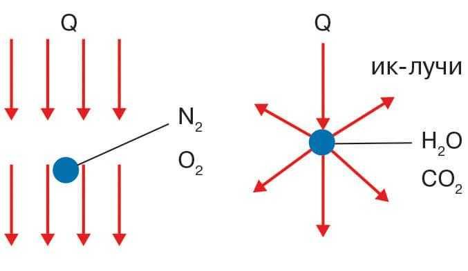 Свойства двух- и трехатомных газов по поглощению излучения фото