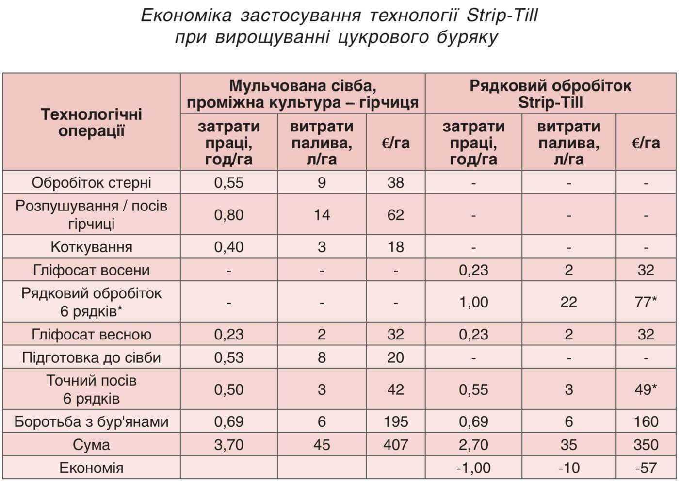 Економіка застосування технології Strip-Till при вирощуванні цукрових буряків
