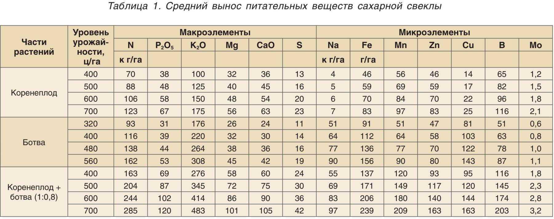 Средний вынос питательных веществ сахарной свеклой