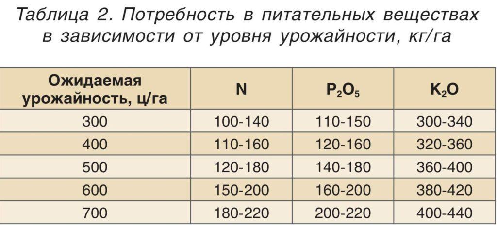 Потребность в питательных веществах в зависимости от уровня урожайности