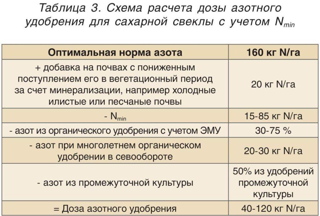 Схема расчета дозы азотного удобрения для сахарной свеклы