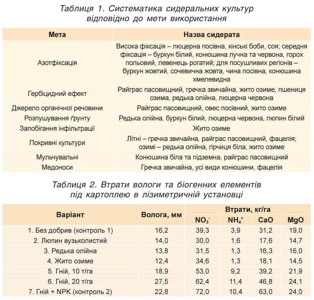 Систематика сидеральних культур відповідно до мети використання