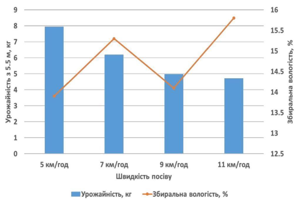 Графік 1. Урожайність кукурудзи та швидкість посіву