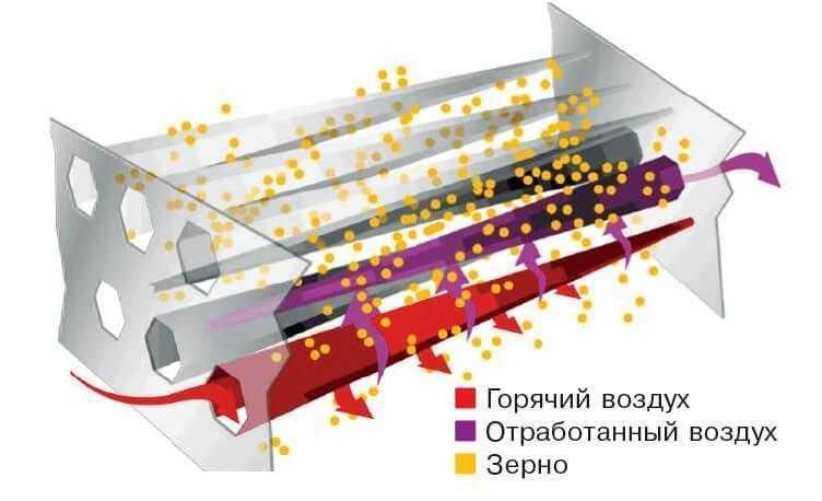 Рис. 10. Принцип действия разнополярных воздуховодов зерносушилки шахтного типа