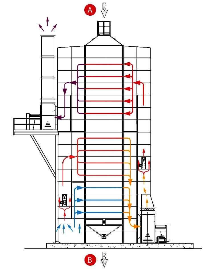 Рис. 11. Зерносушилка шахтного типа с двумя зонами сушки и полной системой рекуперации тепла.