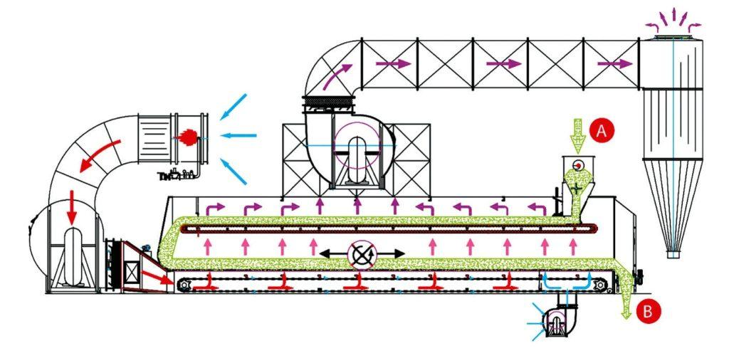 Рис. 12. Зерносушилка комбинированного типа (верхний стол конвейерного типа, нижний стол – статический с механическим перемешивателем) с системой рекуперации тепла
