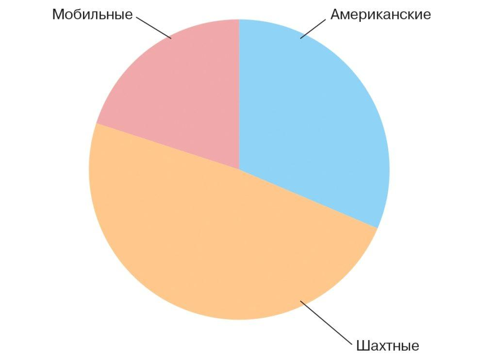 Рис. 13. Рынок зерносушилок Украины в 2015 году