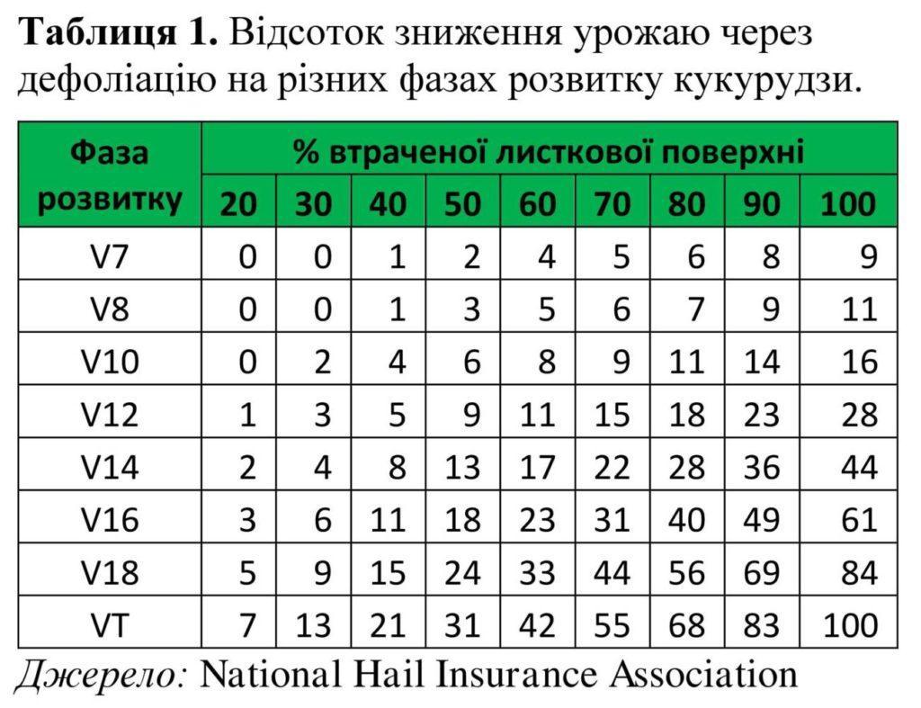 Таблиця 1. Відсоток зниження урожаю через дефоліацію на різних фазах розвитку кукурудзи