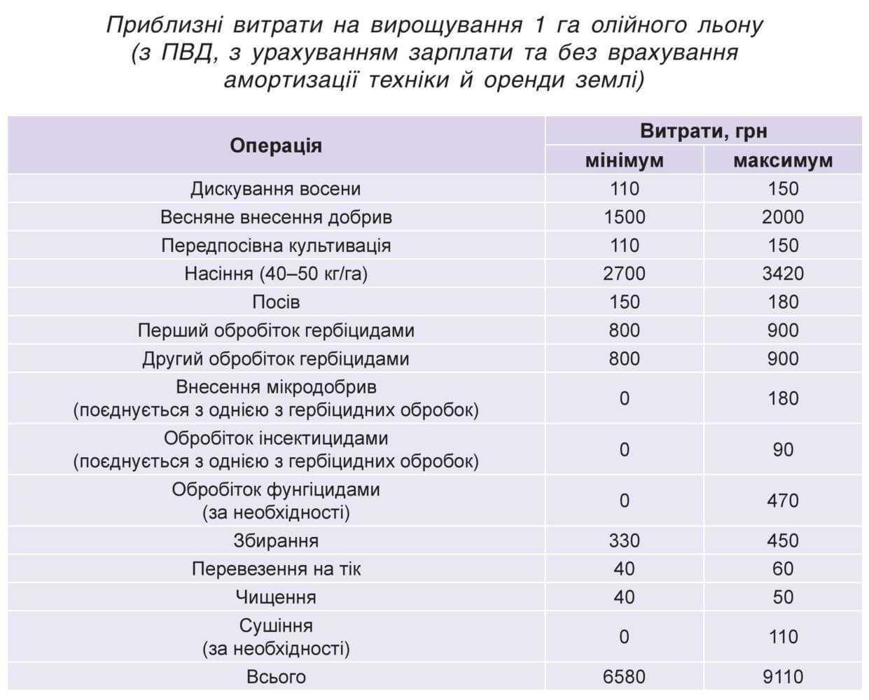 Приблизні витрати на вирощування 1 га олійного льону