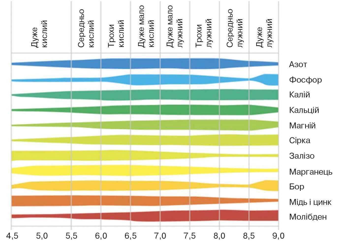 Доступність мікроелементів залежно від рівня рН ґрунту