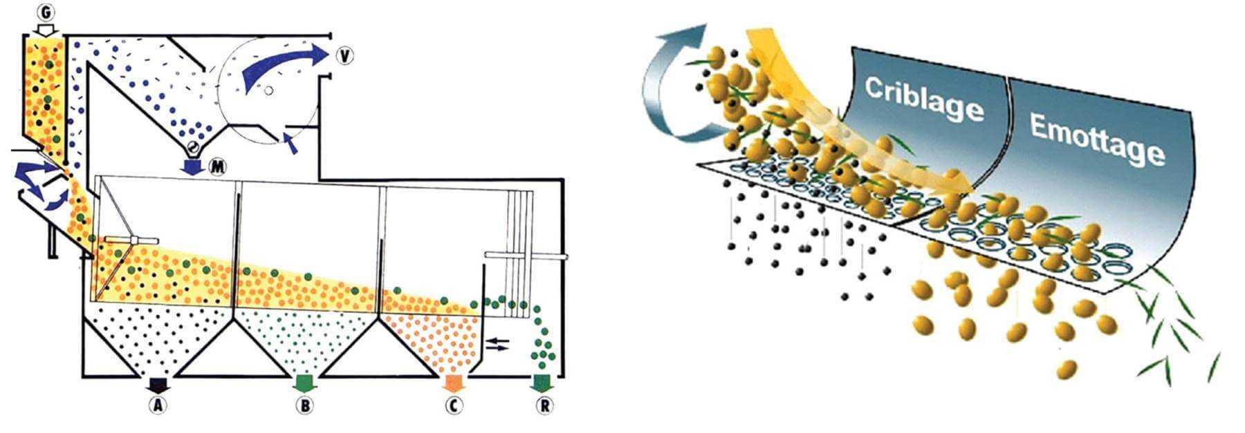 Схема робочого процесу сепаратора
