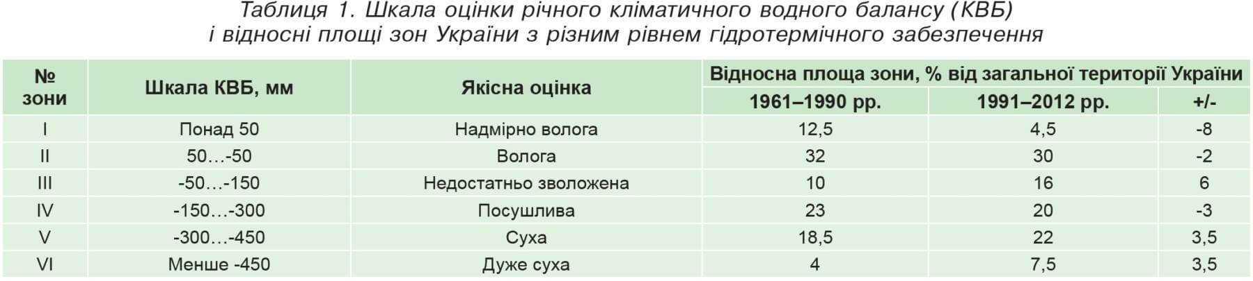 Таблиця 1. Шкала оцінки річного кліматичного водного балансу (КВБ)і відносні площі зон України