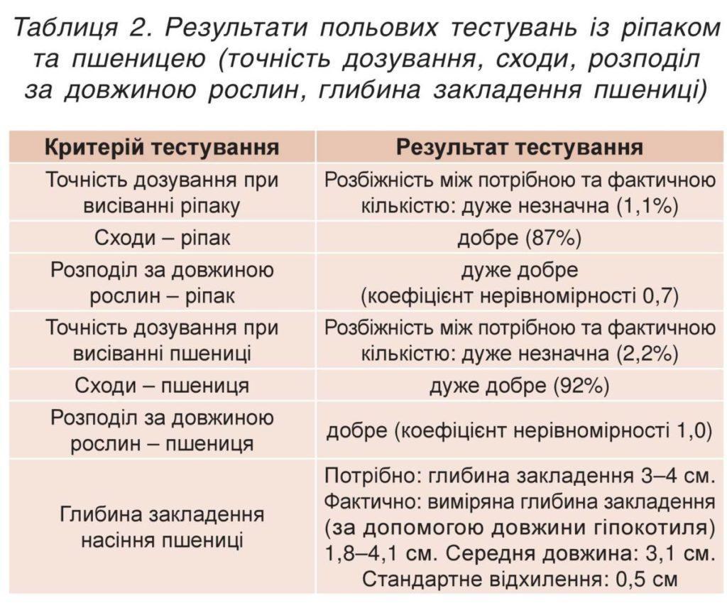 Результати польових тестувань із ріпаком та пшеницею