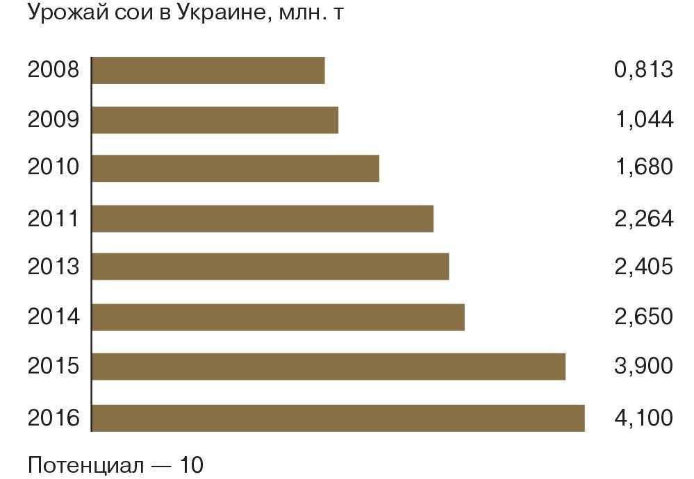 Урожай сои в Украине