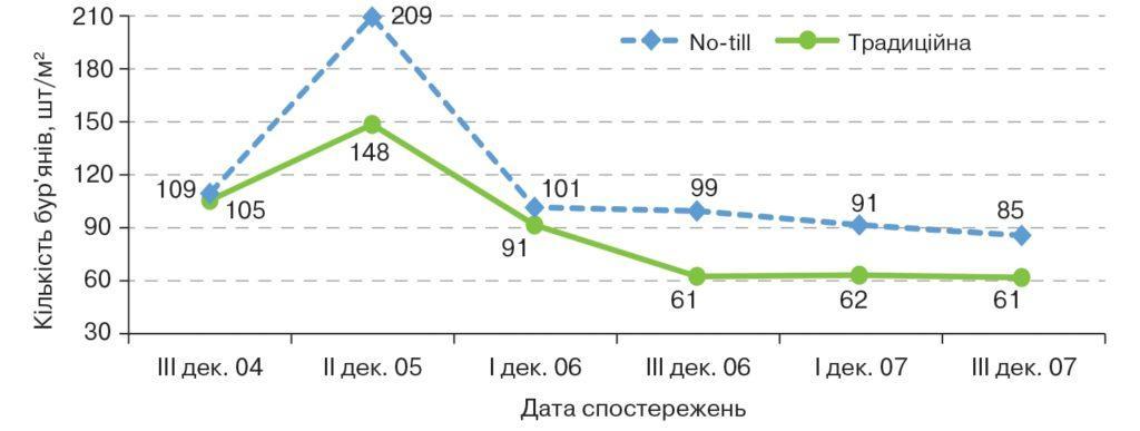 Забур'яненість посівів ячменю ярого за традиційного та «нульового» обробітку в 2014–2015 рр.
