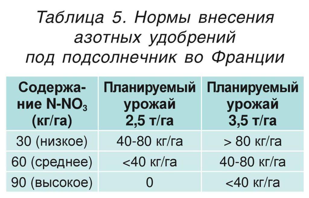 Нормы внесения азотных удобрений под подсолнечник