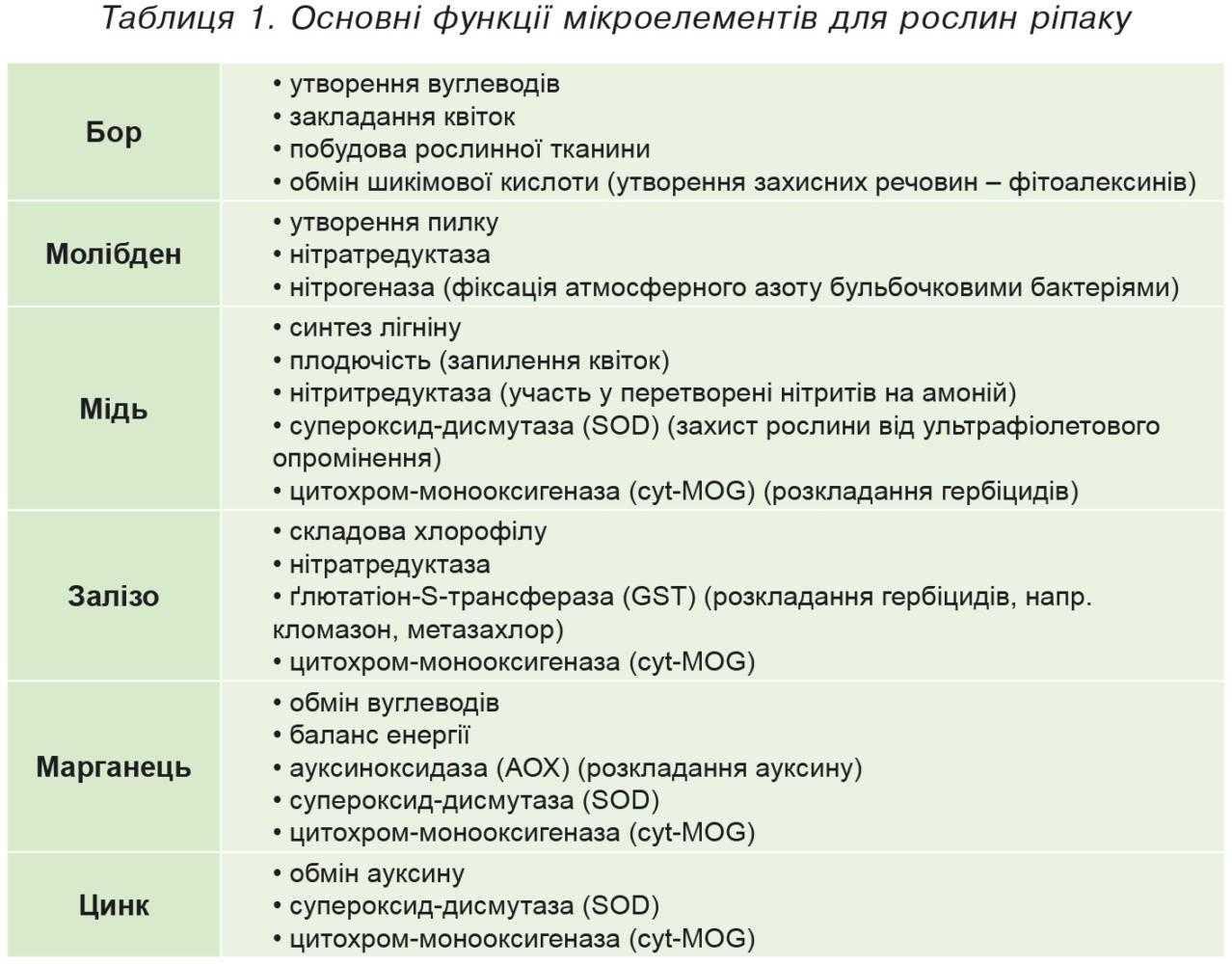 Таблиця 1. Основні функції мікроелементів для рослин ріпаку