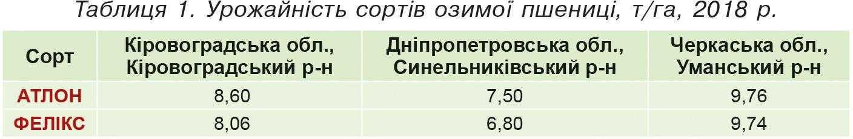 Таблиця 1. Урожайність сортів озимої пшениці, т-га, 2018р.