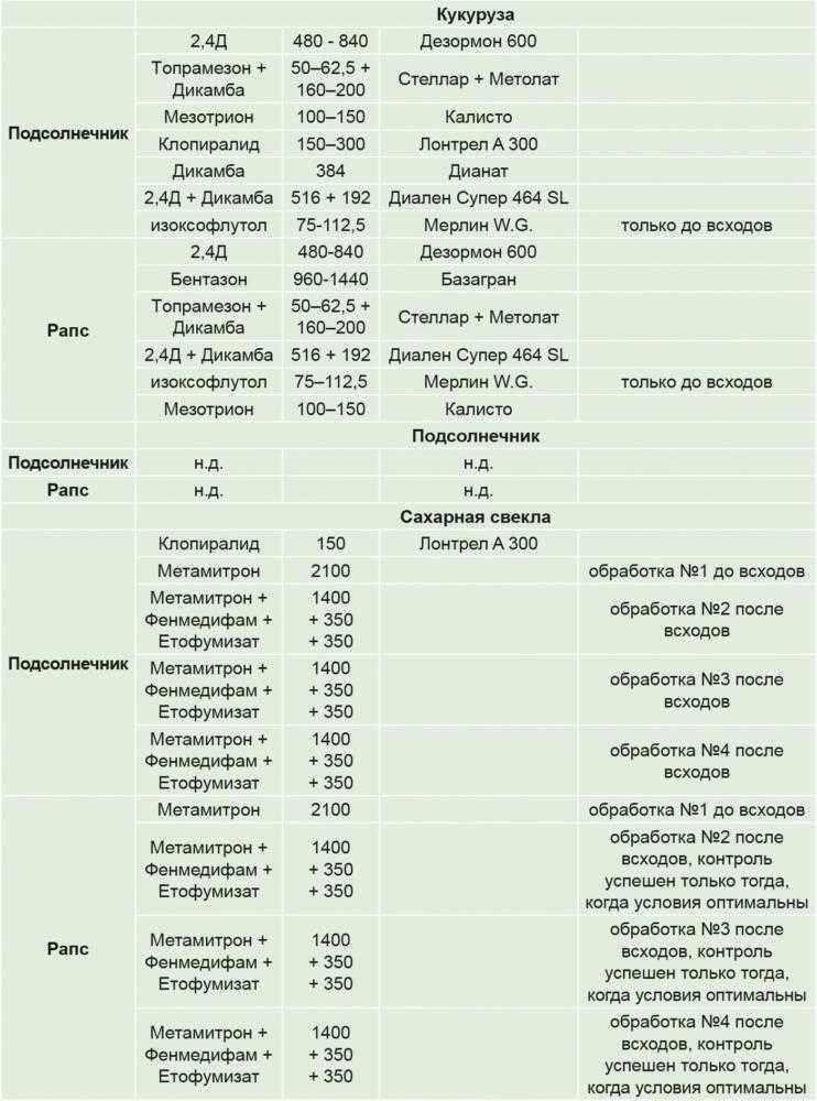Продолжение. Гербициды для борьбы с падалицей CL-культур (подсолнечника и рапса)