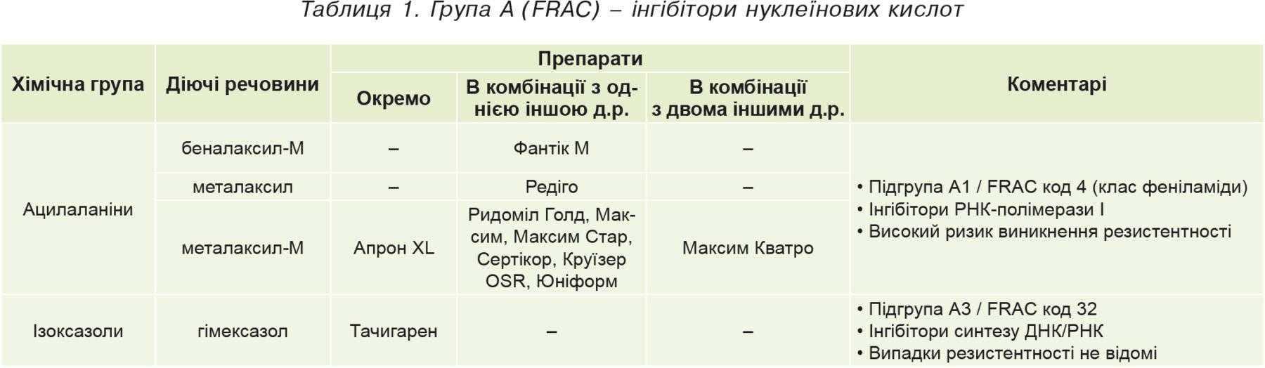 Таблиця1. Група А (FRAC)– інгібітори нуклеїнових кислот