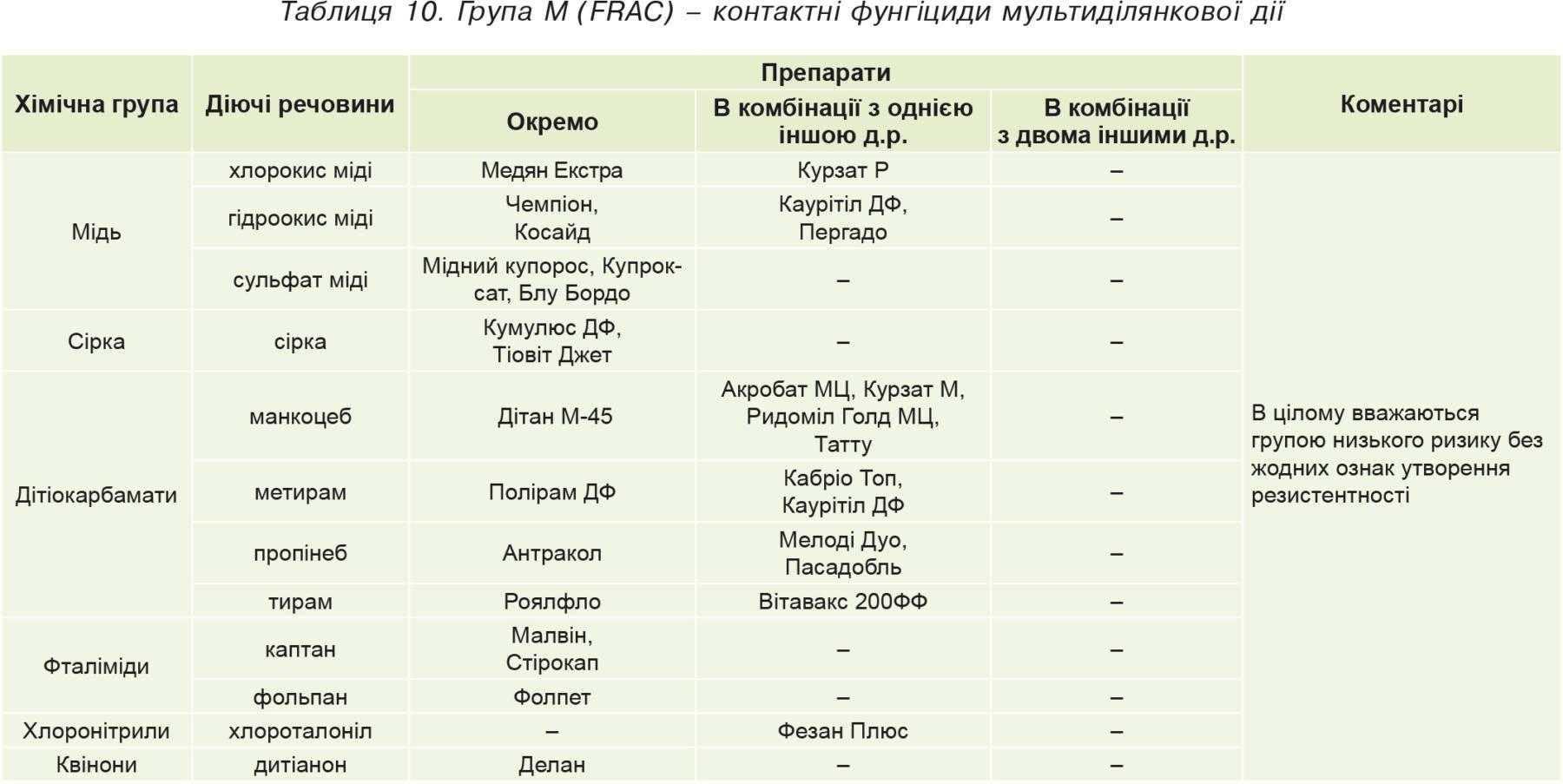 Таблиця10. Група М (FRAC)– контактні фунгіциди мультиділянкової дії