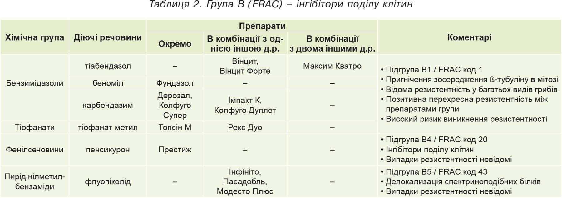 Таблиця2. Група В (FRAC)– інгібітори поділу клітин
