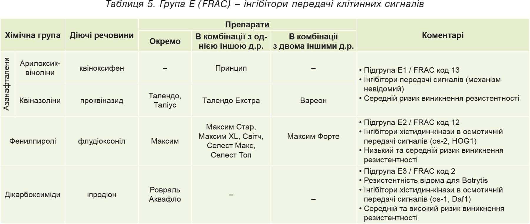 Таблиця5. Група Е (FRAC)– інгібітори передачі клітинних сигналів
