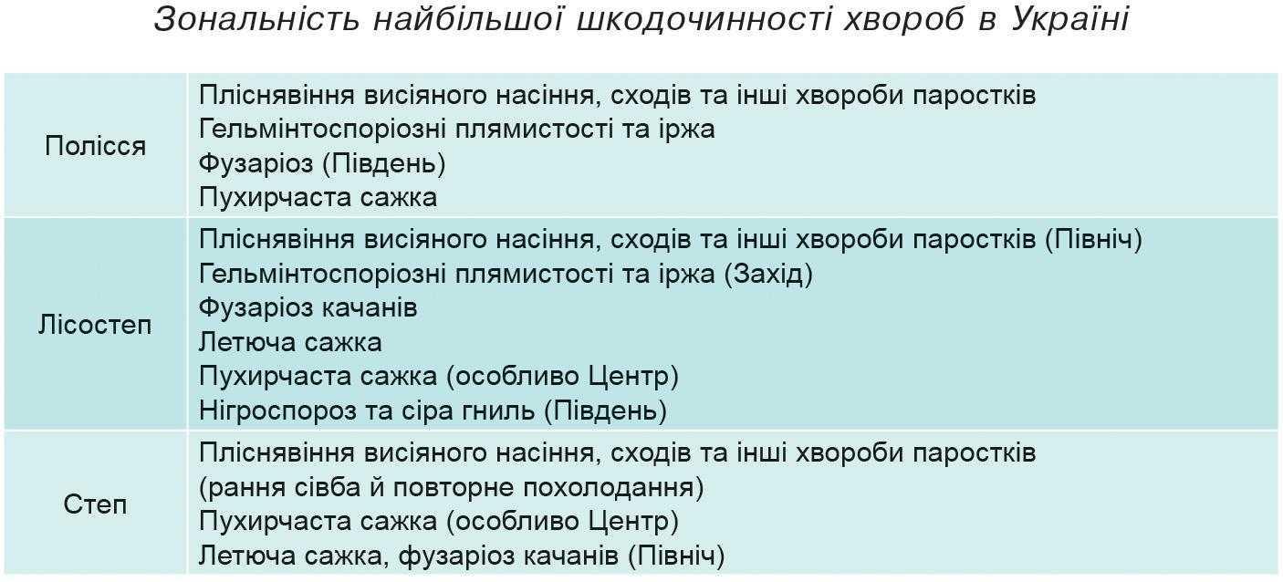 Зональність найбільшої шкодочинності хвороб в Україні
