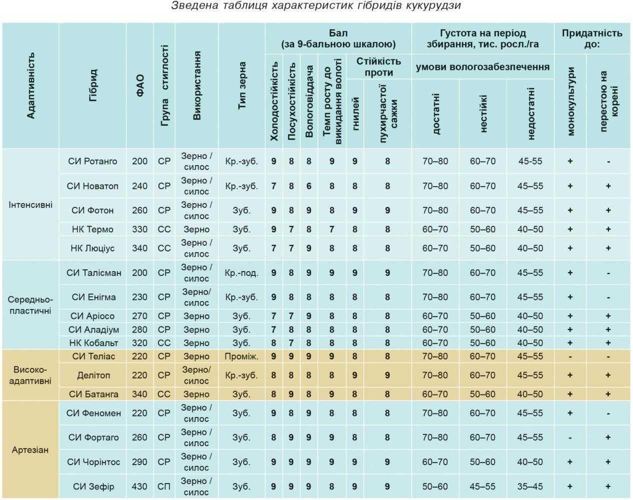 Зведена таблиця характеристик гібридів кукурудзи