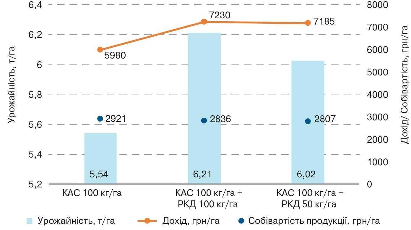 Ефективність ранньовесняного підживлення озимої пшениці сумішшю КАС і РКД