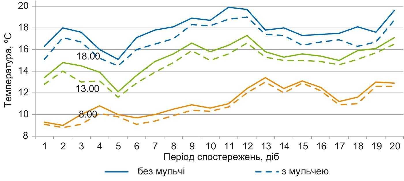 Рис. 1. Динаміка температури ґрунту на глибині залягання вузла кущіння ячменю ярого залежно від мульчування (середнє за 2012–2014 рр.), °С