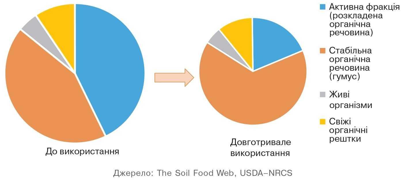Рис. 1. Основні складники органічної речовини ґрунту до використання у сільському господарстві та після довготривалого використання.