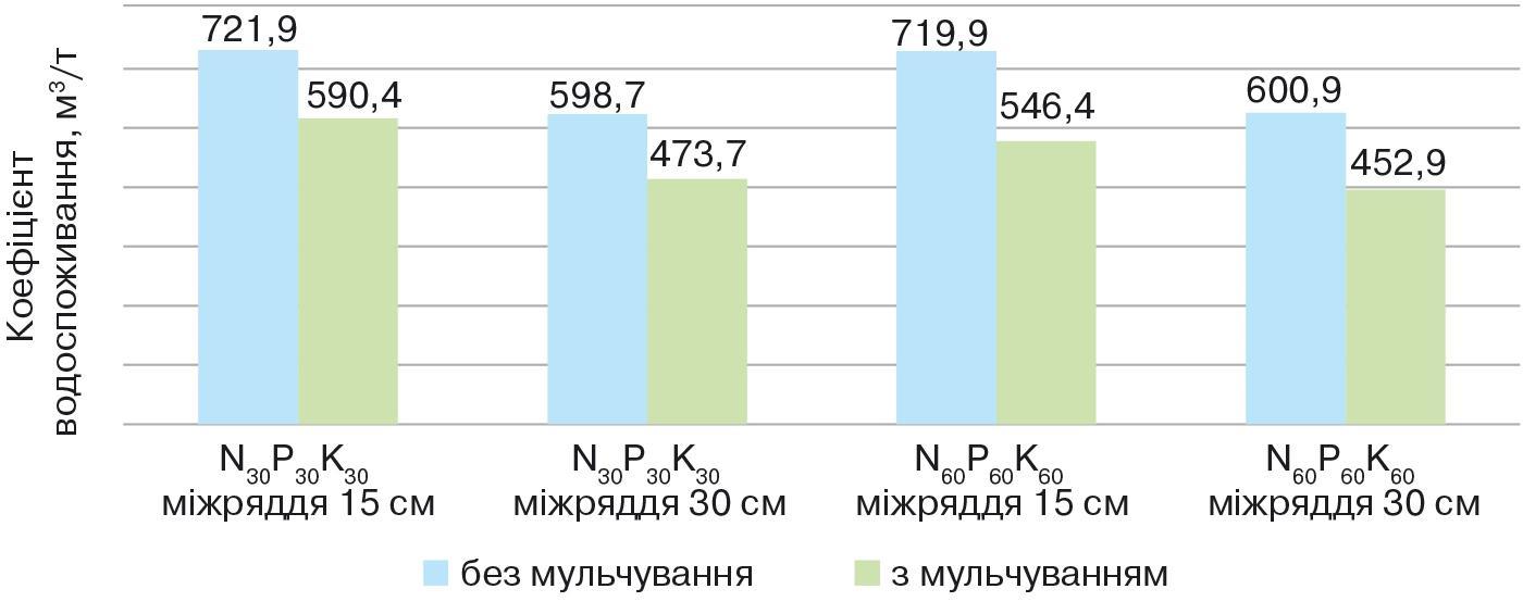 Рис. 3. Урожайність ячменю ярого залежно від мульчування, ширини міжрядь і мінерального живлення (середнє за 2012–2014 рр.), т/га