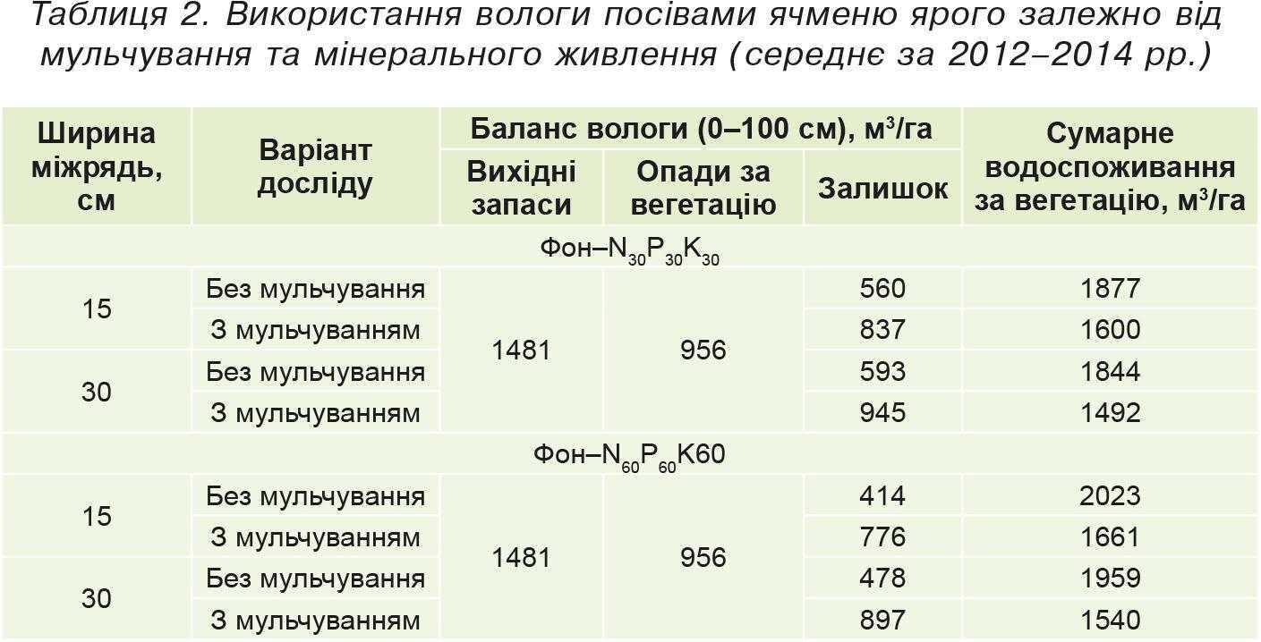 Таблиця2.Використання вологи посівами ячменю ярого