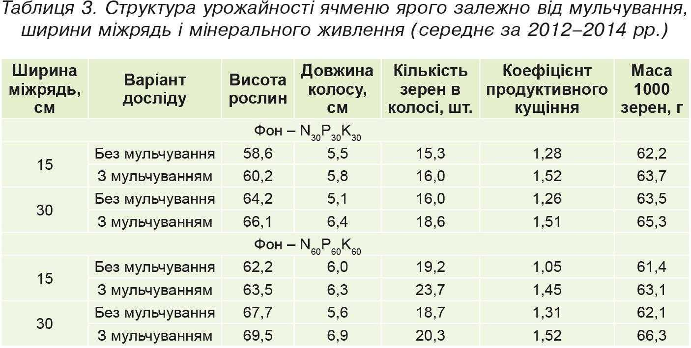 Таблиця3. Структура урожайності ячменю ярого