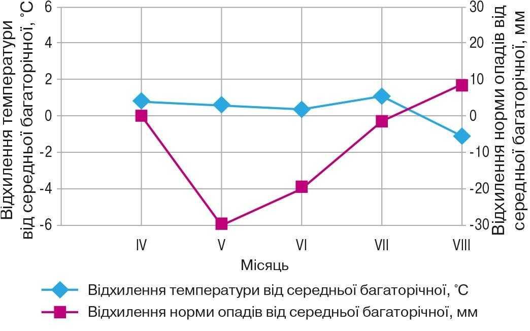 Рис. Відхилення погодних чинників від середніх багаторічних (середні дані за 2012–2014 рр.)