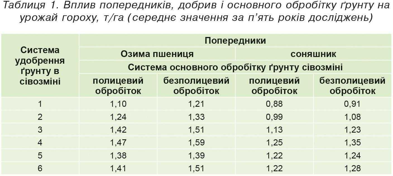 Таблиця 1. Вплив попередників, добрив і основного обробітку ґрунту на урожай гороху, т-га (середнє значення за п'ять років досліджень)