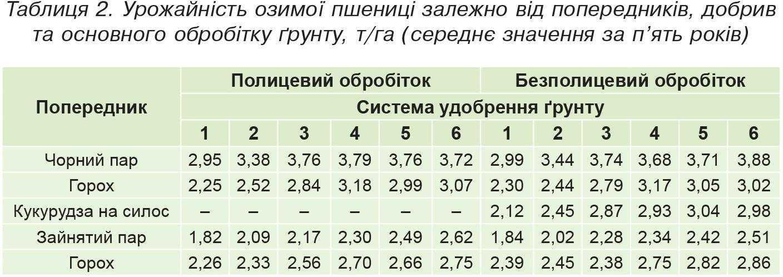 Таблиця 2. Урожайність озимої пшениці залежно від попередників, добрив та основного обробітку ґрунту, т-га (середнє значення за п'ять років)
