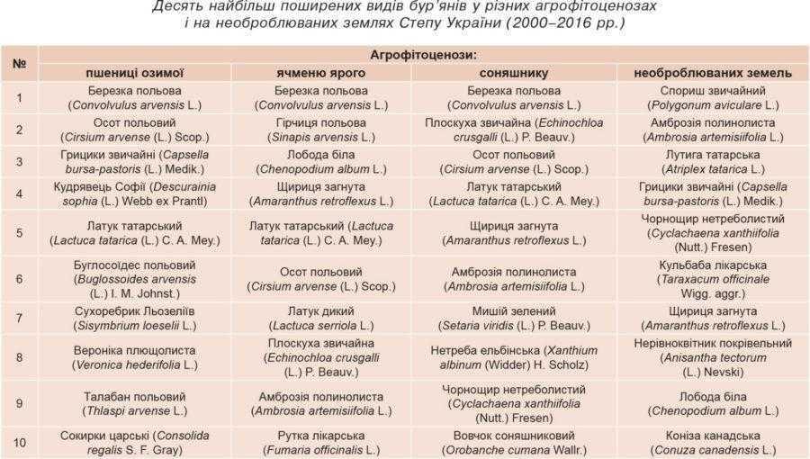 Десять найбільш поширених видів бур'янів у різних агрофітоценозахі на необроблюваних землях Степу України (2000–2016 рр.)