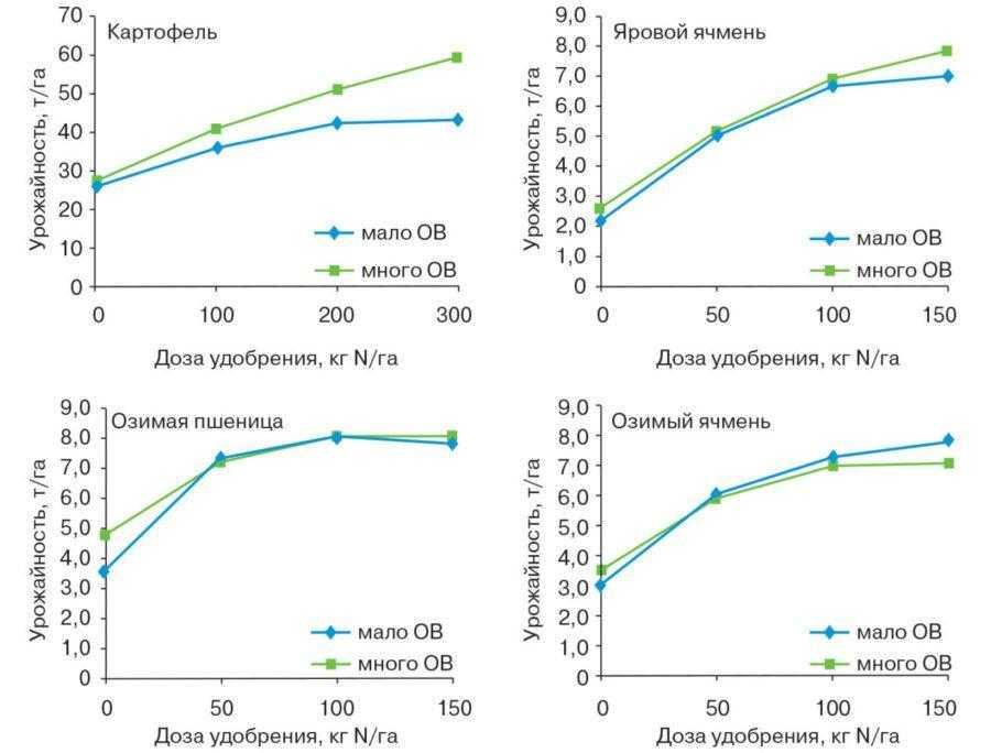 Рис. 2. Отзывчивость яровых и озимых культур на азотные удобрения. Культуры выращивались на <strong>легкосуглинистой почве</strong> с двумя уровням и содержания органического вещества (1,3 и 3,4%)