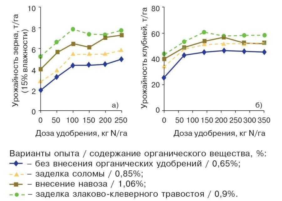 Рис. 3. Отзывчивость озимой пшеницы в 1987–88 гг. (а) и картофеля в 1988–89 гг. (б) на внесение азотных удобрений на разных фонах органических удобрений