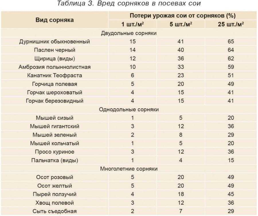Таблица 3. Вред сорняков в посевах сои