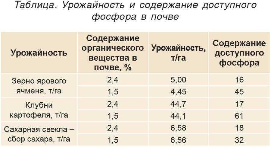 Таблица. Урожайность и содержание доступного фосфора в почве