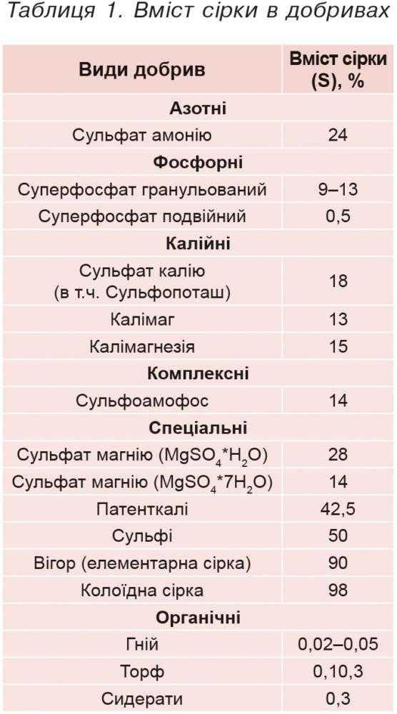 Таблиця 1. Вміст сірки в добривах