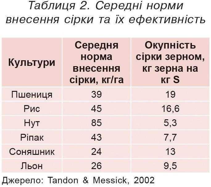 Таблиця 2. Середні норми внесення сірки та їх ефективність