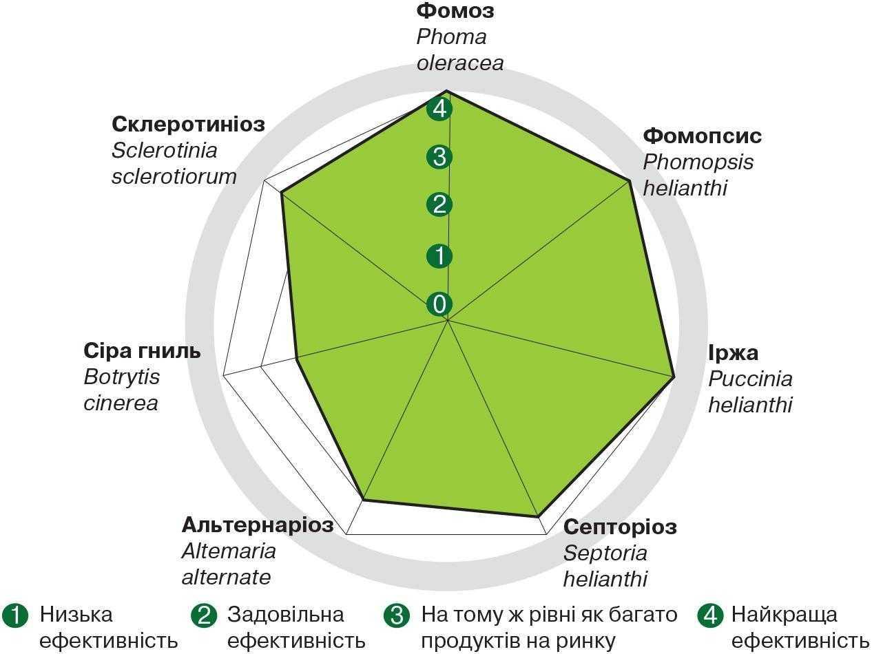 Рис. 2. Ефективність фунгіциду Фокс® 0,6 л/га проти хвороб соняшнику