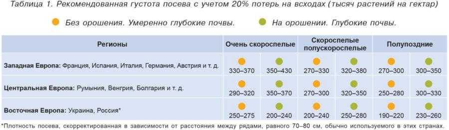 Таблица 1. Рекомендованная густота посева с учетом 20% потерь на всходах (тысяч растений на гектар)