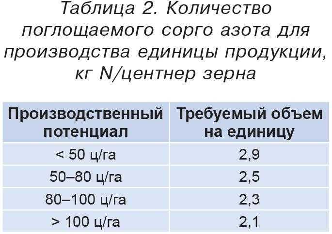 Таблица 2. Количество поглощаемого сорго азота для производства единицы продукции, кг N/центнер зерна