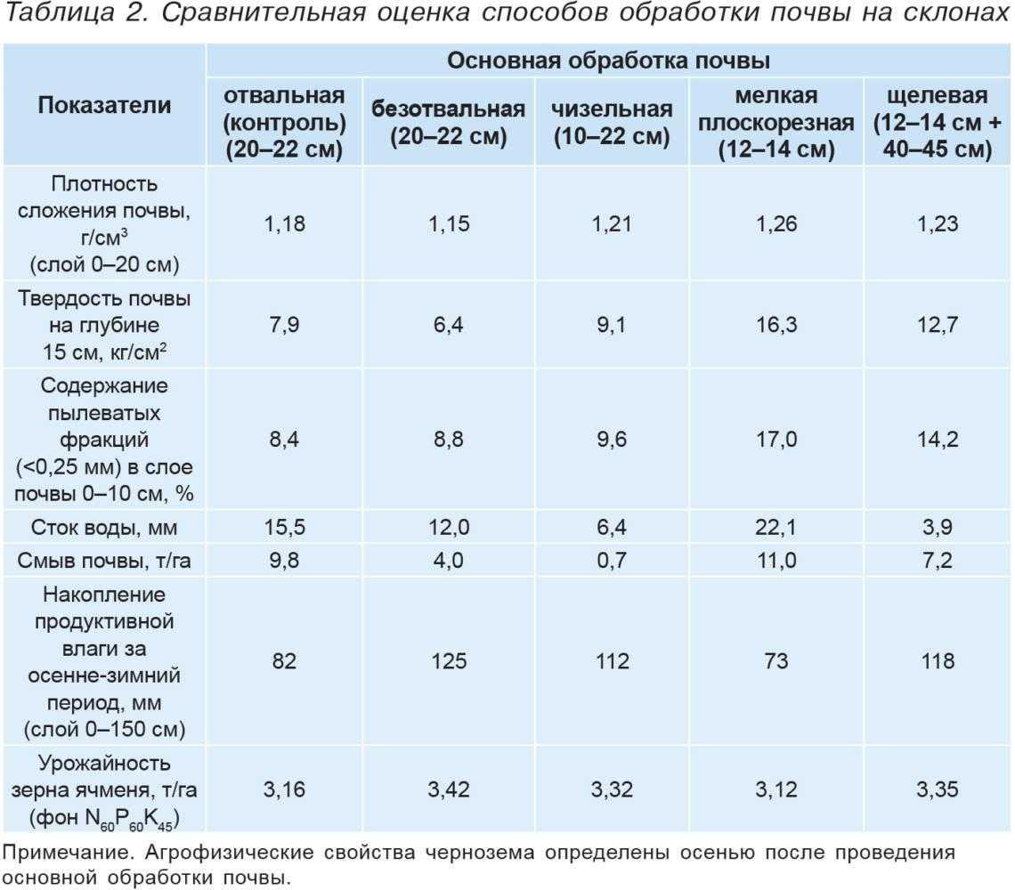 Таблица 2. Сравнительная оценка способов обработки почвы на склонах