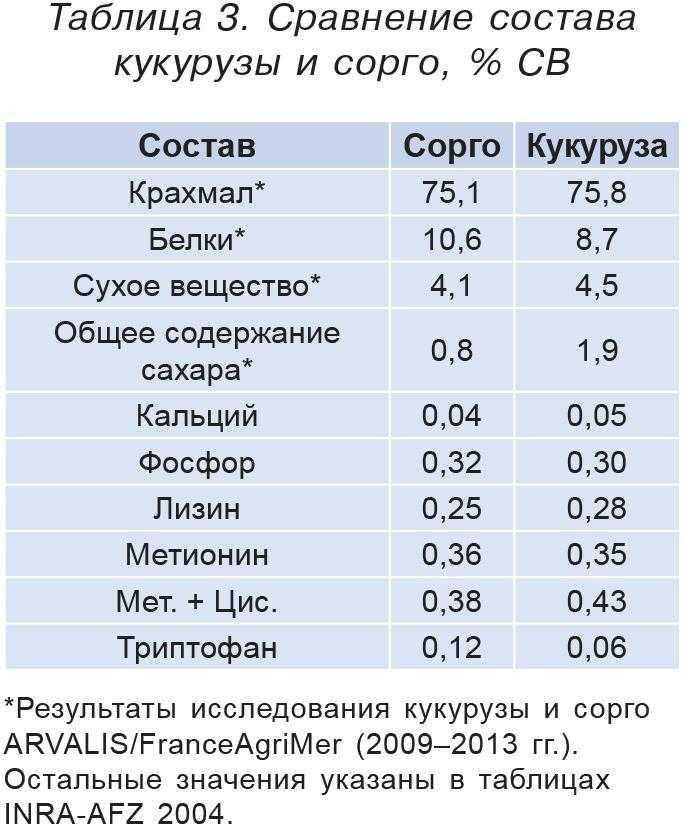 Таблица 3. Сравнение состава кукурузы и сорго, % СВ